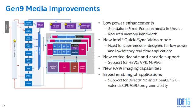 Intel Skylake Gen9 Graphics Architecture_Gen9 Media
