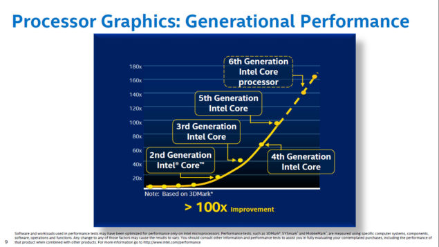 Intel Skylake Gen9 Graphics Architecture_Performance