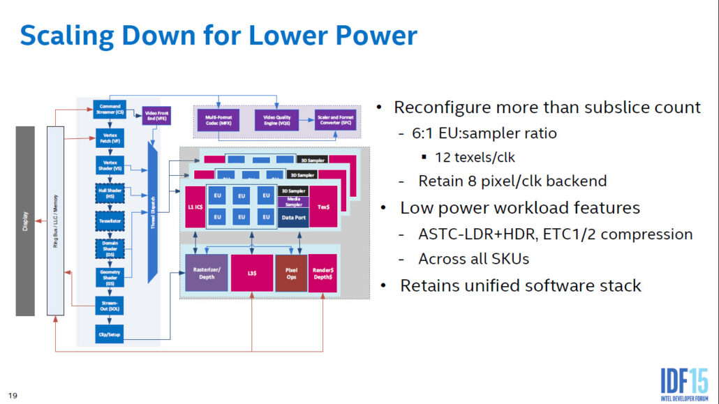 intel-skylake-gen9-graphics-architecture_scale-down