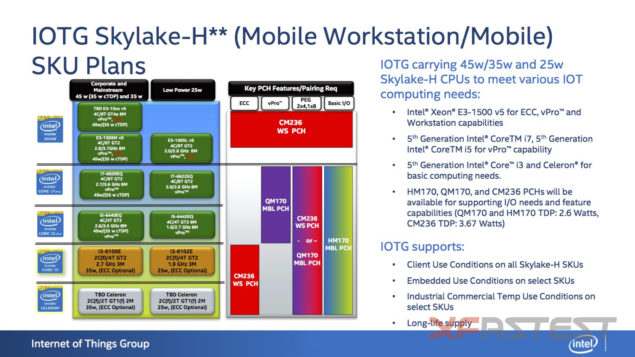 Intel Skylake-H Workstation and Mainstream Lineup