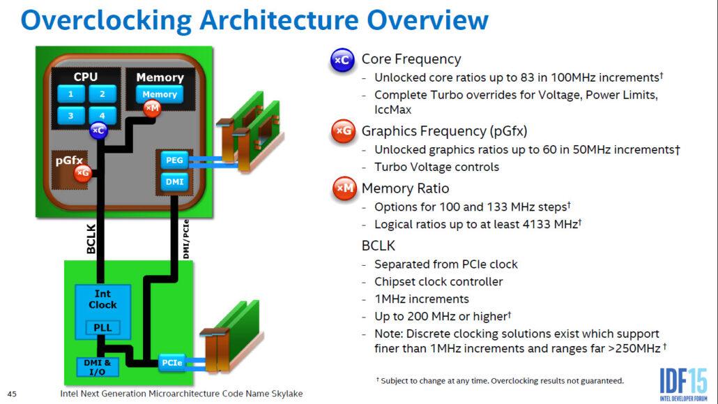 intel-skylake-microarchitecture_overclocking