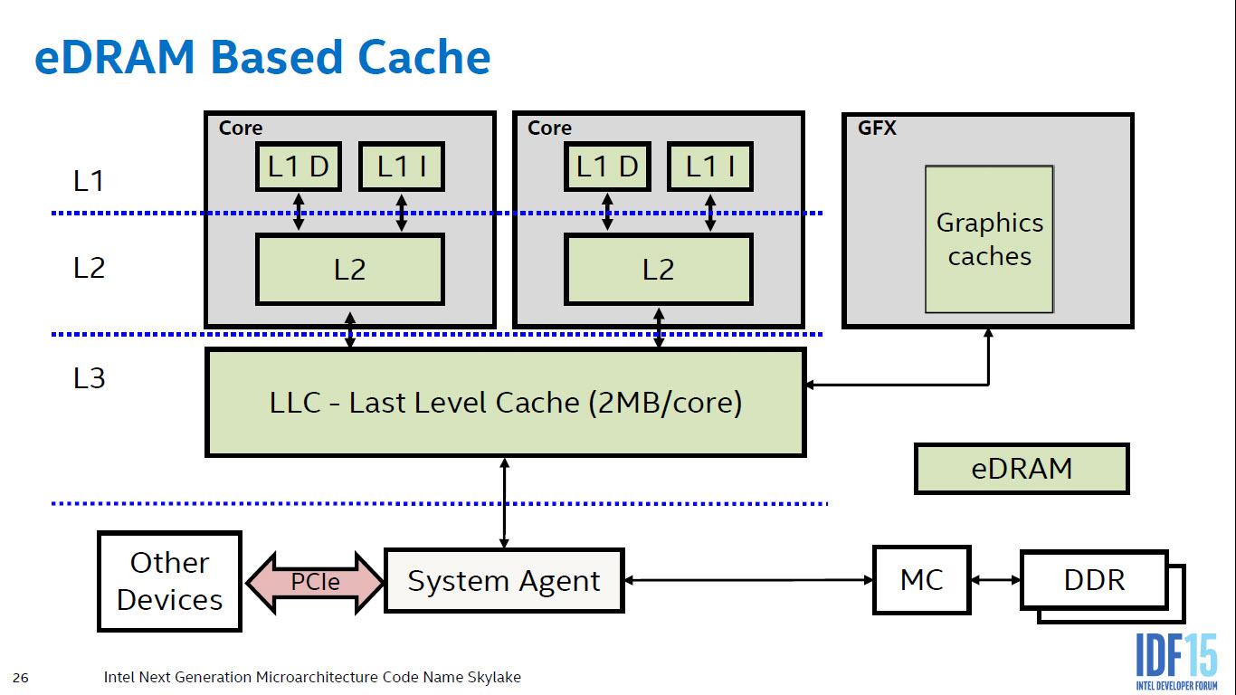 intel-skylake-microarchitecture_edram2