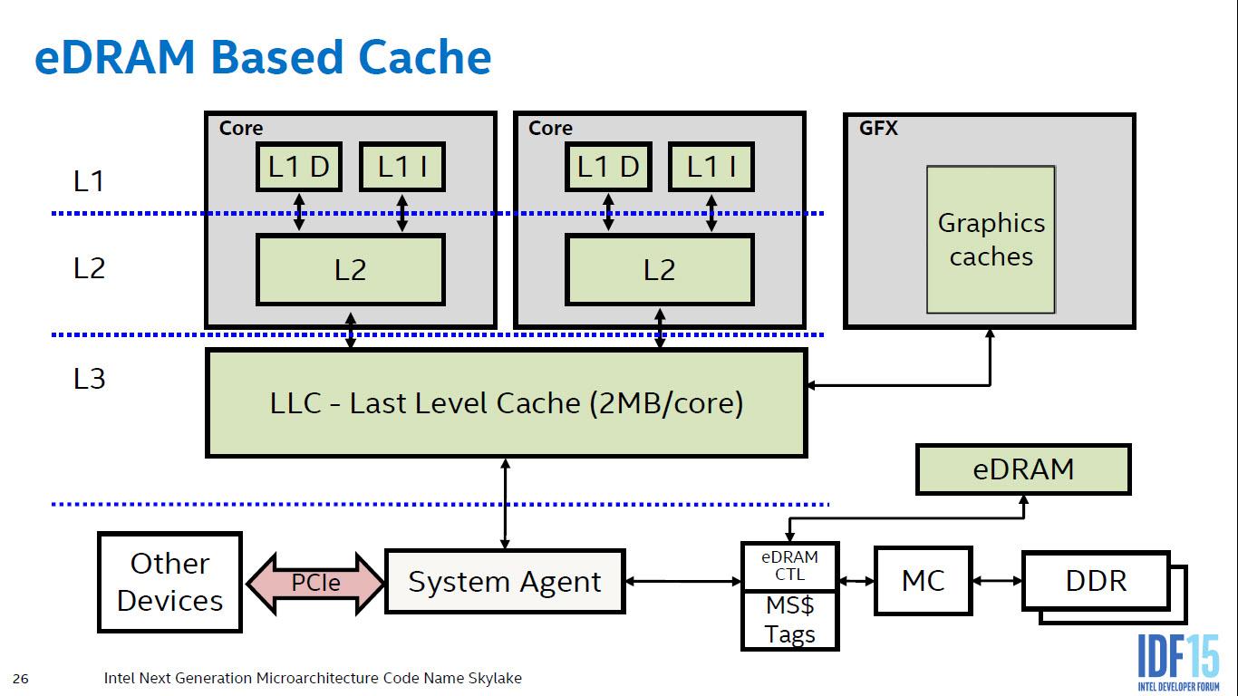 intel-skylake-microarchitecture_edram3