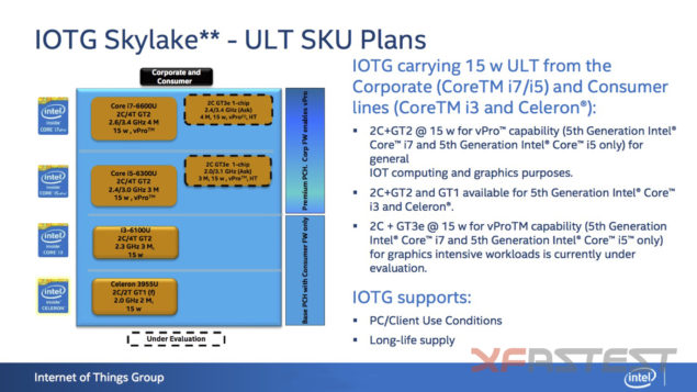 Intel Skylake-U 15W Lineup