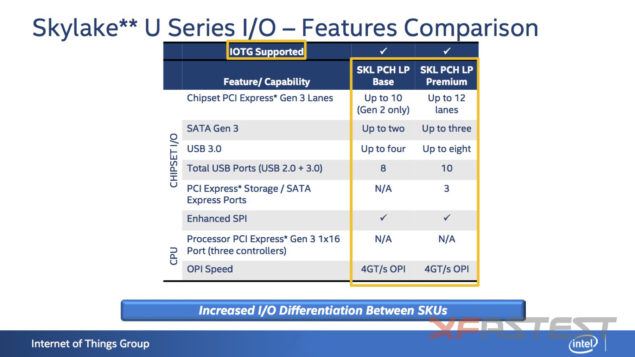 Intel Skylake-U IO Features