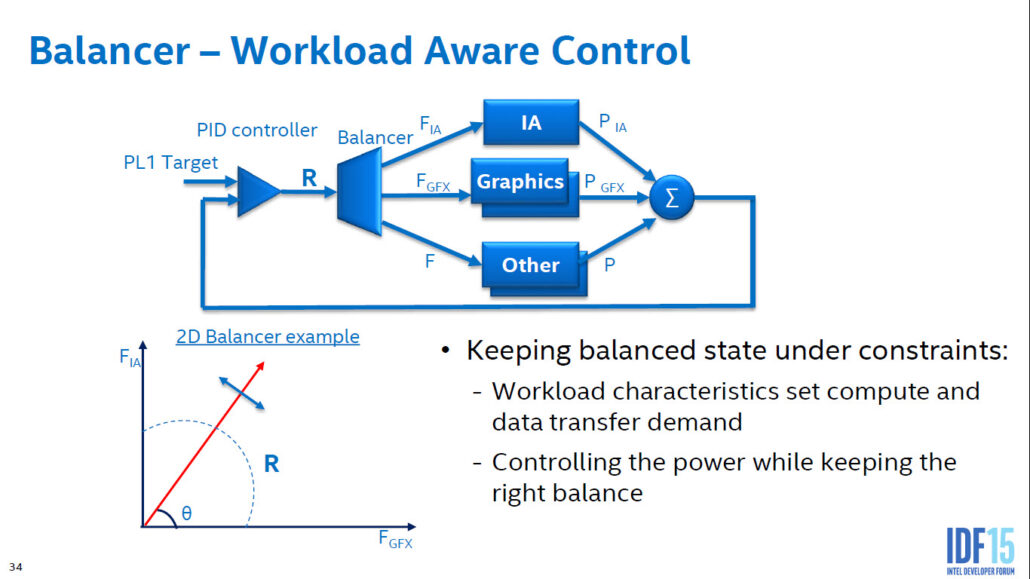 intel-skylake_power-performance-and-energy-efficiency_21