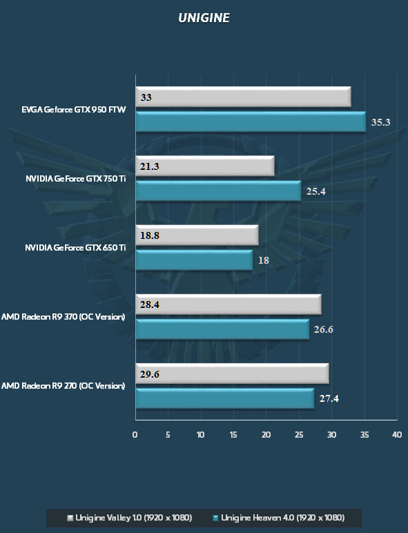 nvidia-geforce-gtx-950_unigine-benchmarks