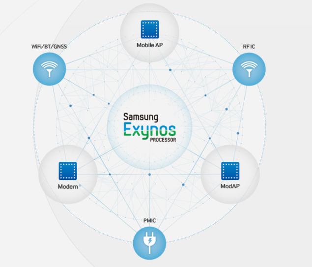 Next Samsung Exynos Chipset Name And Details Revealed – Read All About It Here