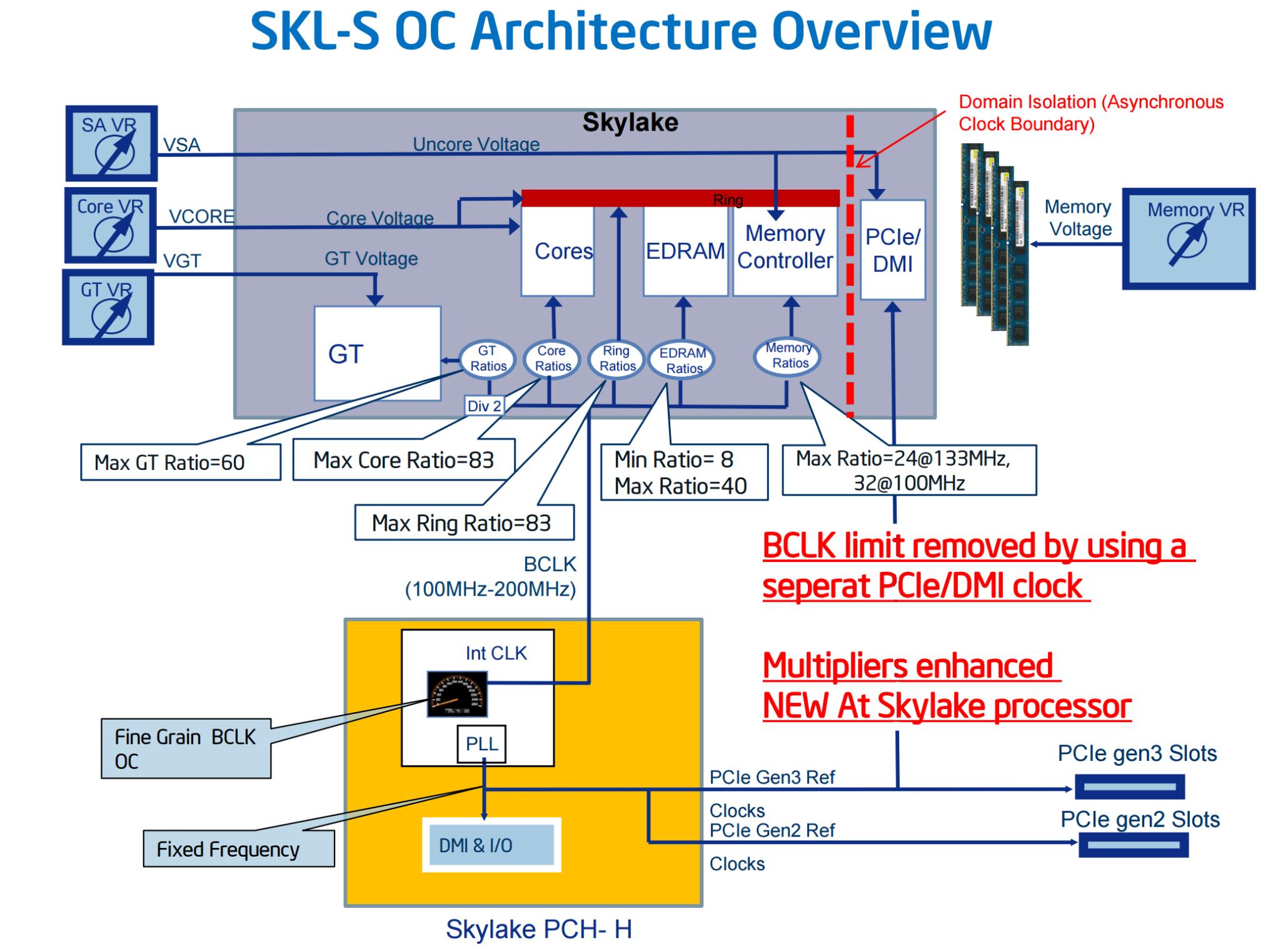 skylake-s-oc-architecture