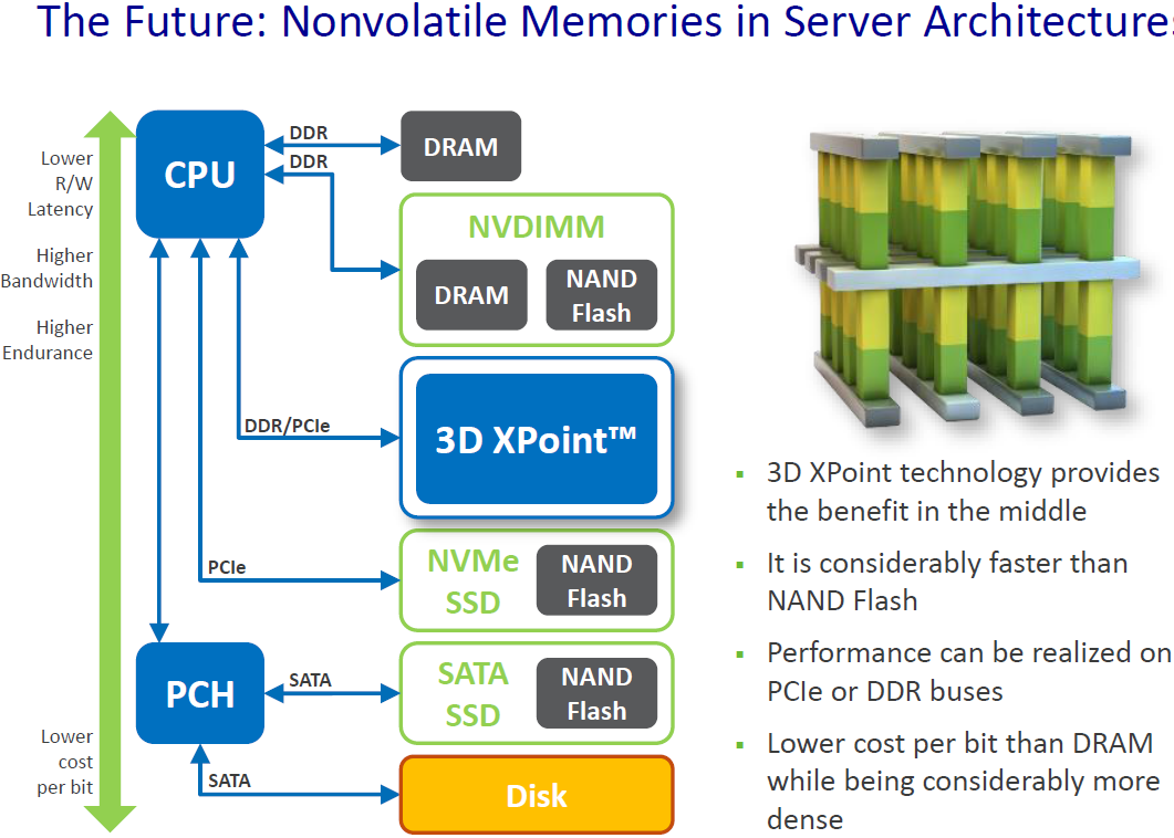 Interface Limitations Might Not Deliver Actual 3D XPoint SSD Speeds