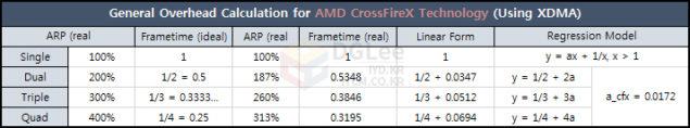 AMD GPU Scaling