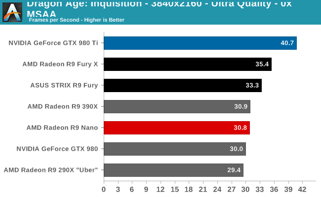 amd-radeon-r9-nano-review_4k_dragon-age-inquisition