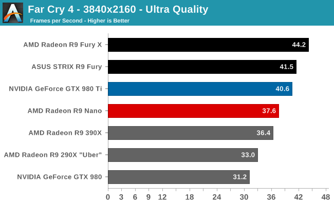 amd-radeon-r9-nano-review_4k_far-cry-4