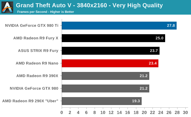 amd-radeon-r9-nano-review_4k_grand-theft-auto