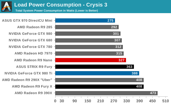 amd-radeon-r9-nano-review_4k_power-consumption