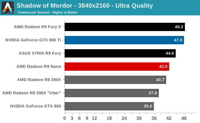 amd-radeon-r9-nano-review_4k_shadwow-of-mordor