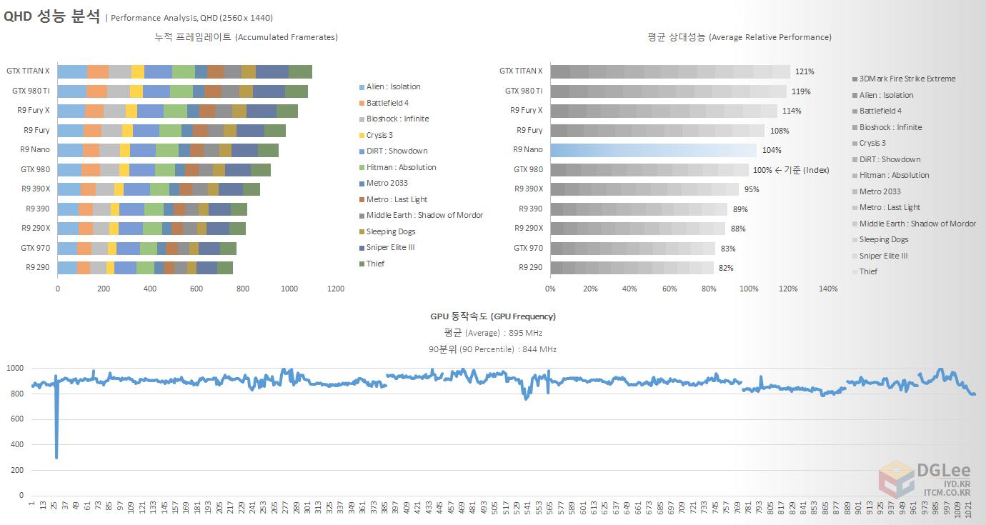 amd-radeon-r9-nano_review_2560x1440_gaming