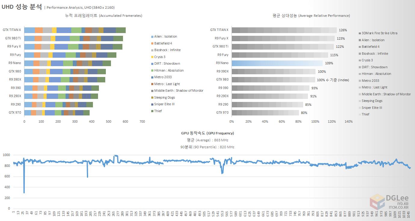 amd-radeon-r9-nano_review_3840x2160_4k_gaming