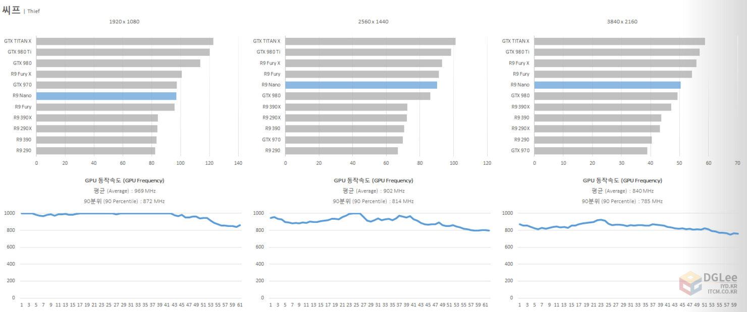 amd-radeon-r9-nano_review_gaming-performance