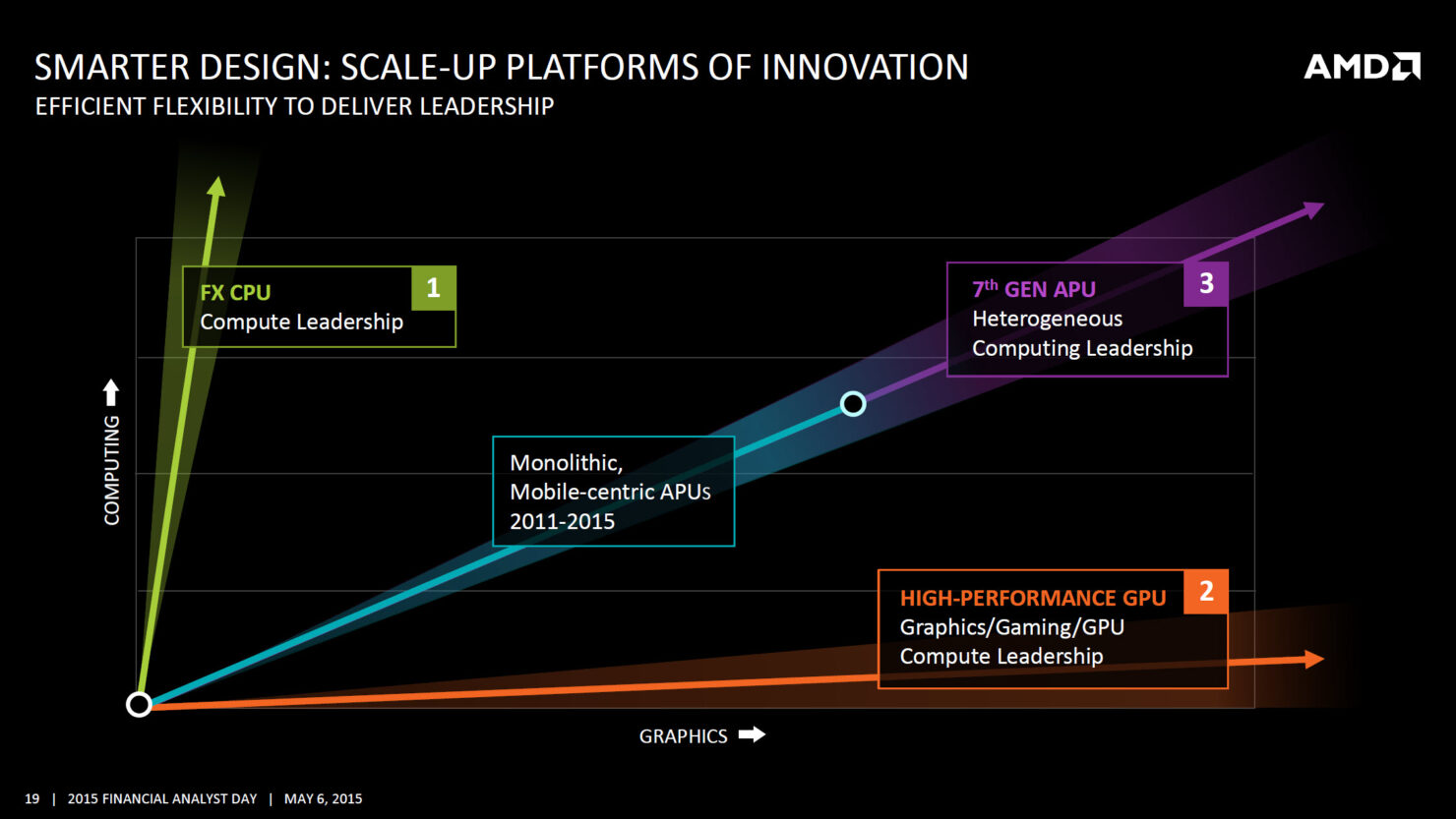 amd-scale-up-2016-product-performance-2