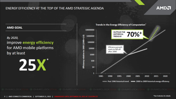 amd-slide7-30aug2015