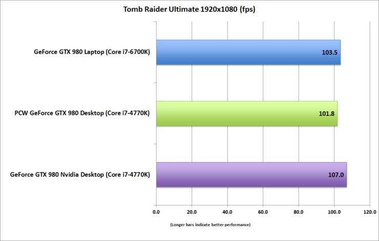 geforce-gtx-980-laptop_tomb-raider