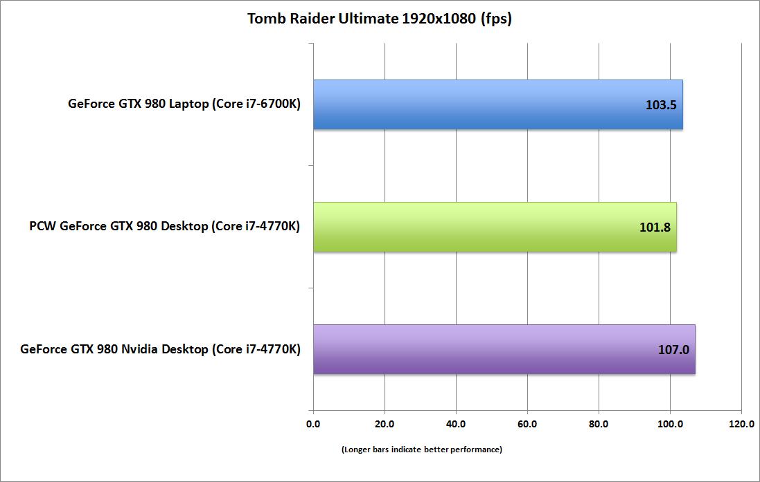 geforce-gtx-980-laptop_tomb-raider