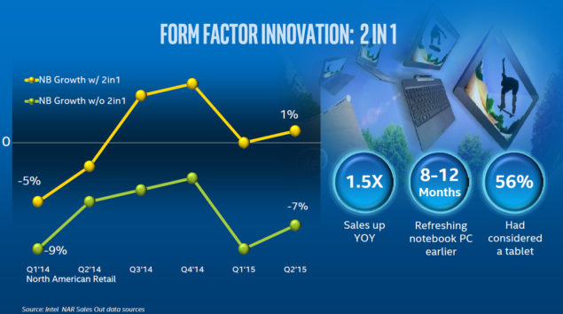 Intel 2 in 1 form factor innovation pc market