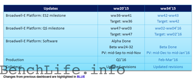Intel Broadwell-E Processors Schedule