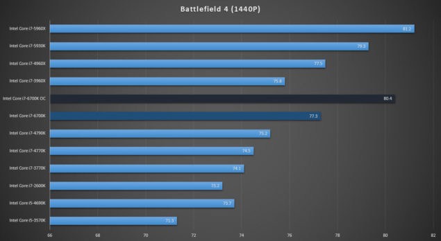 Intel Core i7-6700K Review_Battlefield 4
