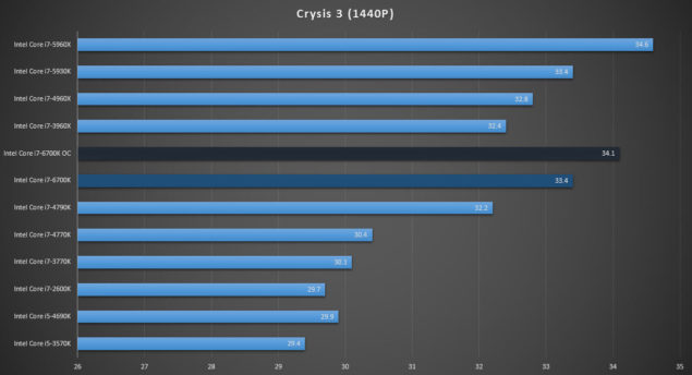 Intel Core i7-6700K Review_Crysis 3