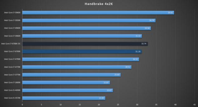 Intel Core i7-6700K Review_Handbrake