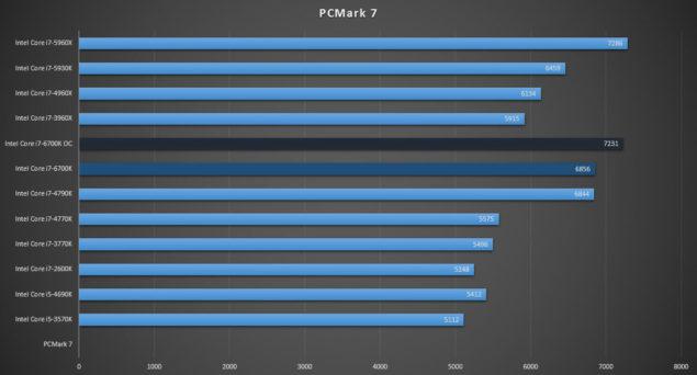 Intel Core i7-6700K Review_PCMark 7