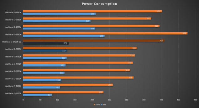 Intel Core i7-6700K Review_Power Consumption