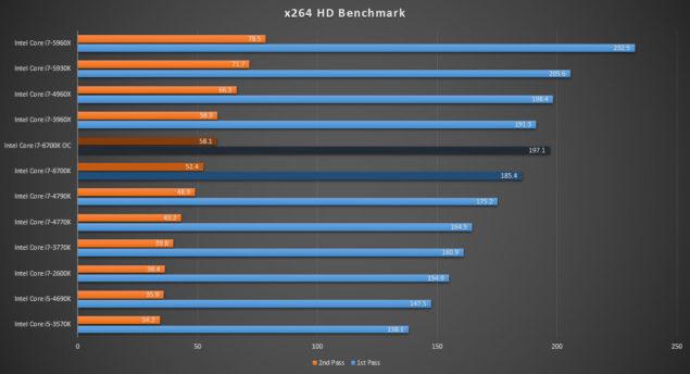 Intel Core i7-6700K Review_x264 HD