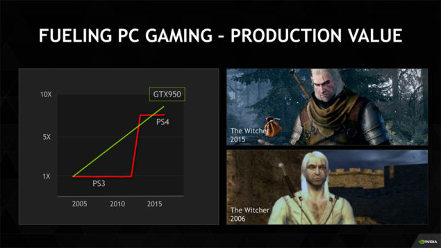 NVIDIA GeForce GTX 950 vs PS4