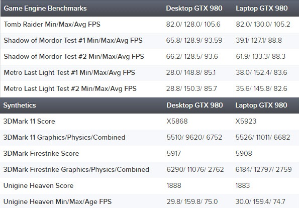 NVIDIA GeForce GTX 980_Laptop_Performance