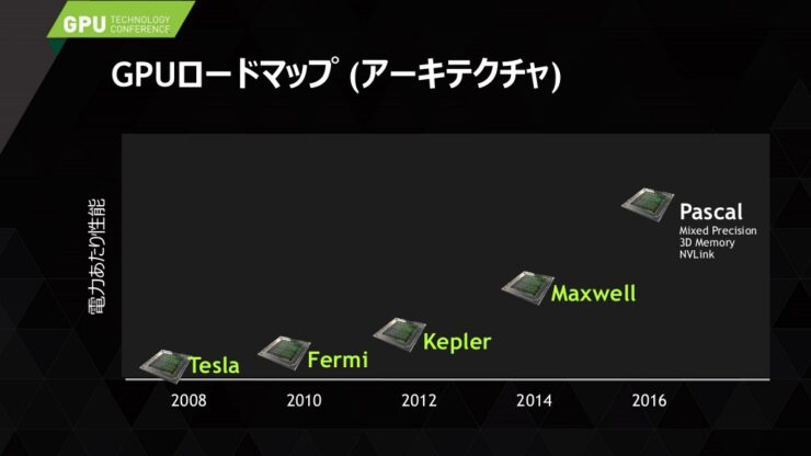 nvidia-pascal-gpu_2016_roadmap