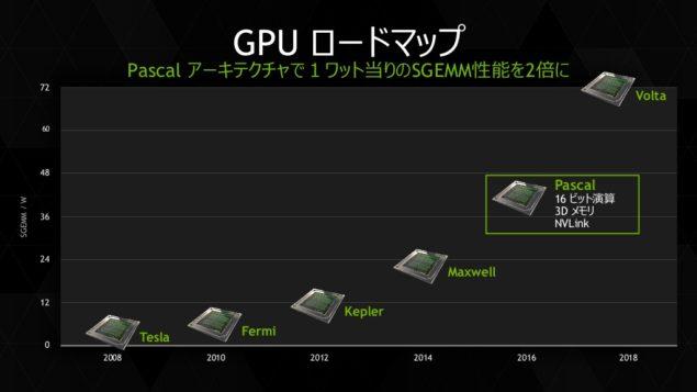 NVIDIA Pascal Volta GPU Roadmap