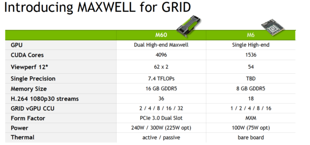 NVIDIA Tesla M60 and Tesla M6 Specifications