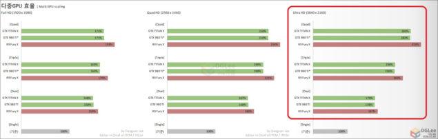 Nvidia AMD Multi GPU Benchmarks