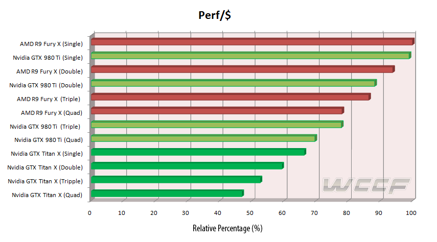 Multi GPU Technology Analysis – Nvidia SLI and AMD CrossFire Scaling