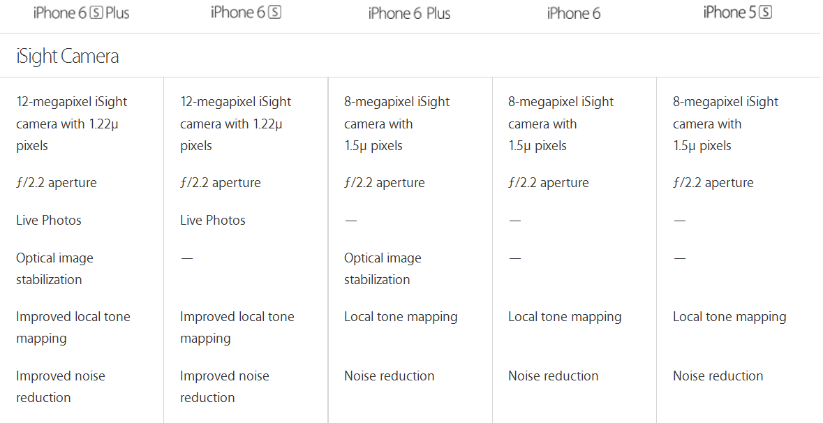 iphone 6 camera specs iphone 6 vs iphone 6s vs iphone 6 plus vs iphone 6s plus 4131