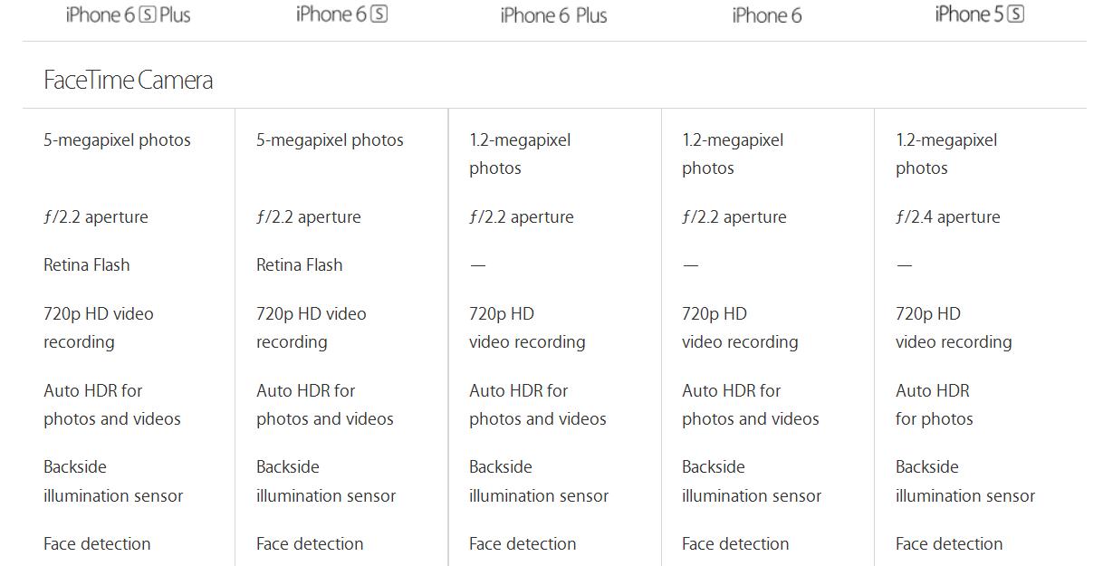 Iphone 6 Vs Iphone 6s Vs Iphone 6 Plus Vs Iphone 6s Plus Vs Iphone