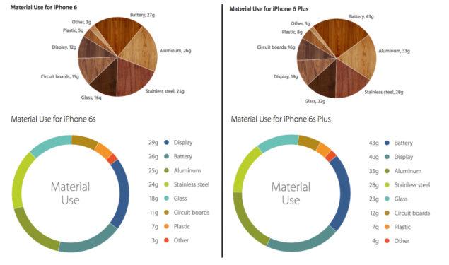 iPhone 6 vs iPhone 6s materials