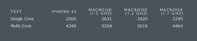 iphone 6s macbook