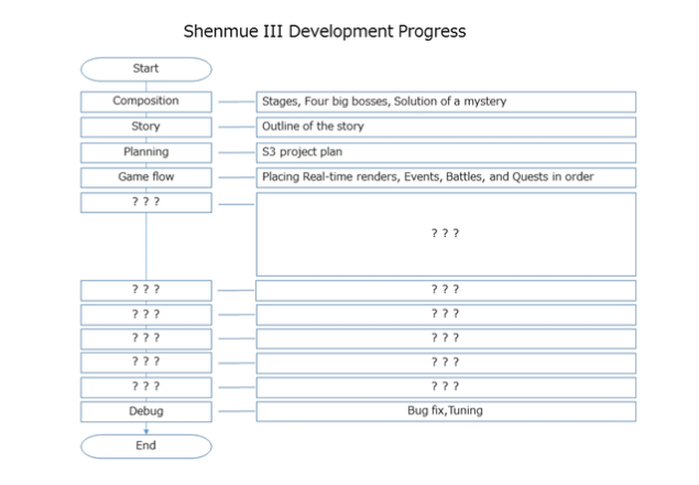 shenmue3_development_progress