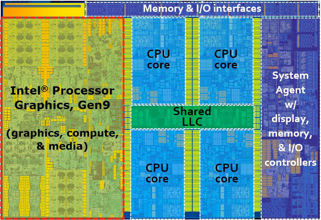 Intel Skylake Quadcore Die
