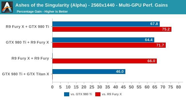 Nvidia, AMD Cross-SLI Tested In DirectX 12 Ashes Of The Singularity
