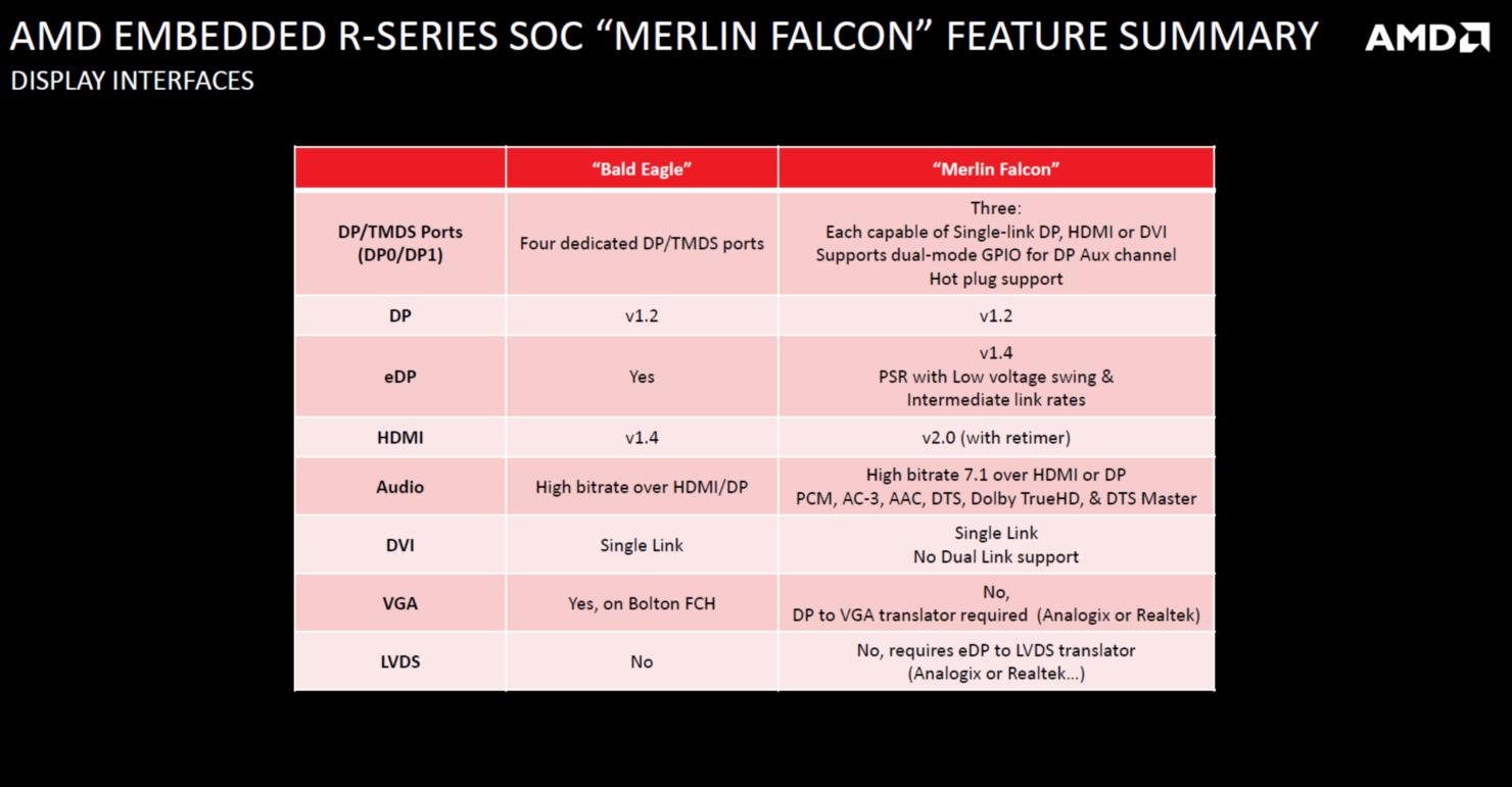 amd-merlin-falcon-soc-carrizo-apu_display-features